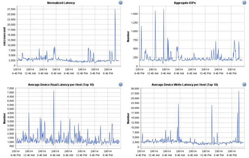 NFS datastore performance