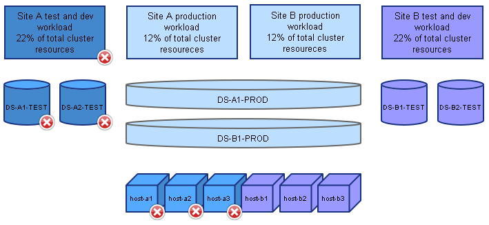 Stretched cluster memory load in case of site failure. Resources marked with red X are unavailable.