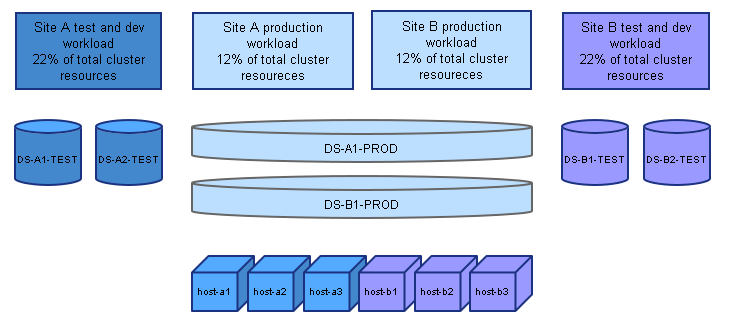 Stretched cluster memory resource usage
